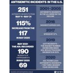 Antisemitism surged across US during Gaza conflict, part of multi-year rise: Advocates