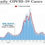 Labor Day could exacerbate COVID surge with millions still unvaccinated, experts warn